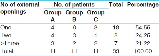 Table 5: Analysis of patients in relation to number of external openings: <i>n</i>=33