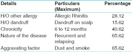 Table 3: Details related to the disease <i>Vataja Abhishyanda</i>
