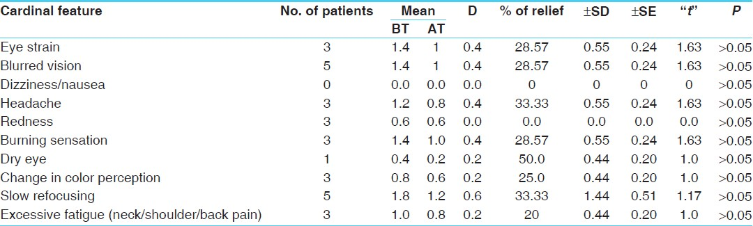 Table 3: Effect of therapy in trial group III