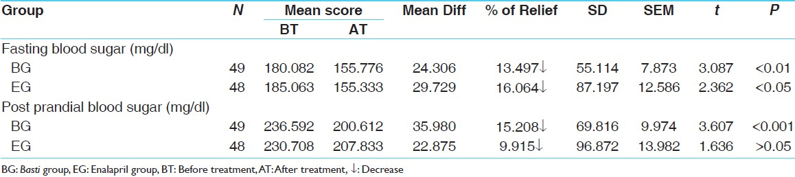 Table 4: Effect of therapies on blood sugar level (paired '<i>t</i>' test)