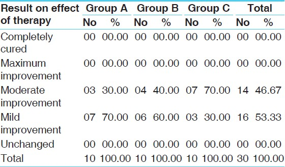 Table 12: Overall effect of therapy (<i>n</i>=30)