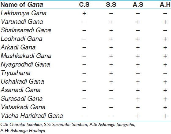 Table 1: List of <i>Medohara Ganas</i> mentioned in classical literature