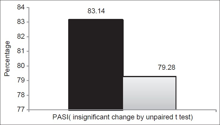Figure 2: Effect of therapy on patients enrolled in the study and divided into groups A and B, on psoriasis area and severity index, in percentage of patients showing improvement