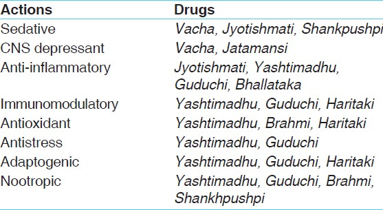 Table 5: Pharmacologically proven actions of drugs of <i>Medhya Rasayana</i> tablet