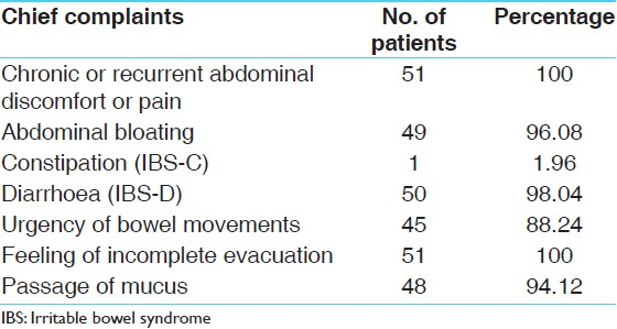 Table 3: Chief complaint's wise distribution of 51 patients