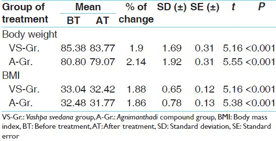 Table 1: Comparison of the effects of therapies on body weight and BMI of 67 patients of <i>Sthaulya</i> (obesity)
