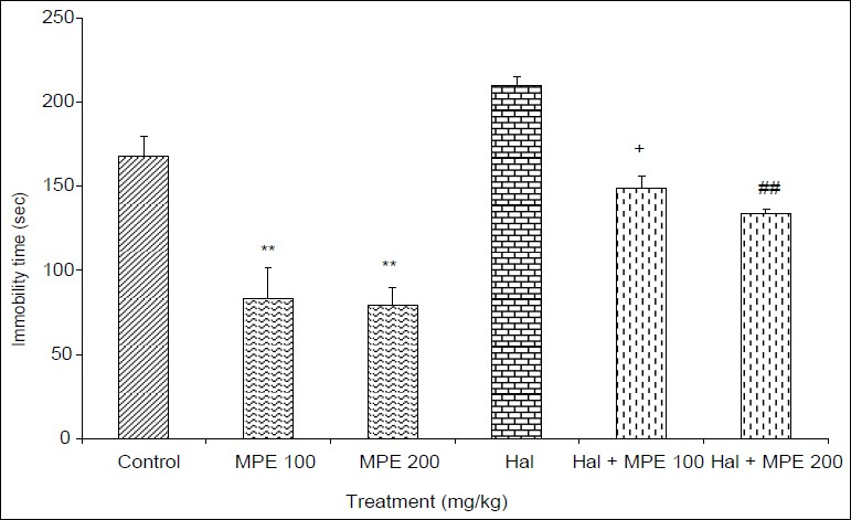 Figure 2: Effect of hydroalcoholic extract of <i>M. pruriens</i> seeds (MPE) and its modulation by haloperidol in forced swimming test. Each bar expressed as mean±SEM (<i>n</i>=6). One-way analysis of variance followed by Tukey's test, **<i>P</i><0.001 as compared to control; +<i>P</i><0.05 as compared to MPE 100 mg/kg; ##<i>P</i><0.001 as compared to MPE 200 mg/kg