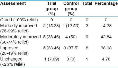 Table 6: Overall effect of therapy