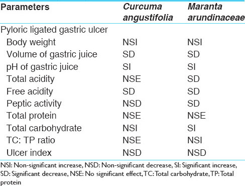 Table 7: The activity profile of the test drugs against the pyloric ligated gastric ulcer