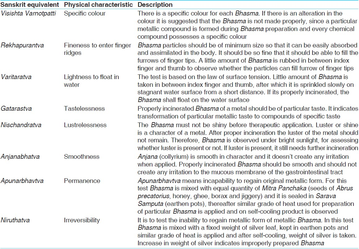 Table 1: List and details of Ayurveda <i>Rasa Shastra</i> prescribed tests of a <i>Bhasma</i>