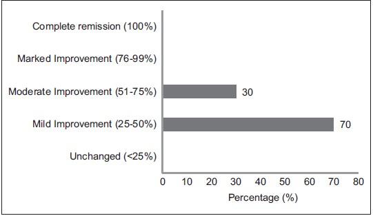 A clinical study of Punarnava Mandura in the management of Pandu