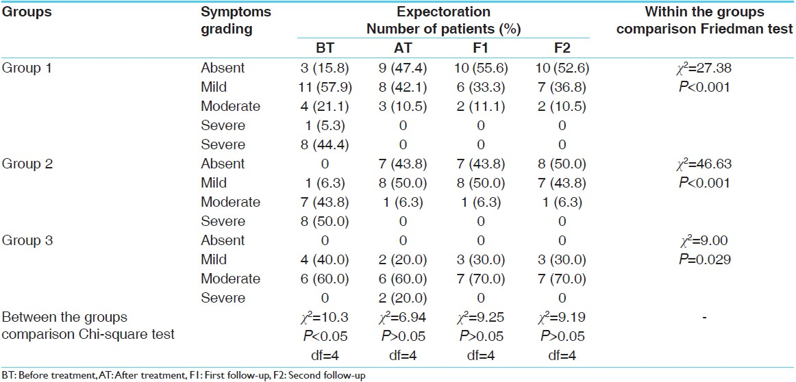Table 4: Effect of <i>Shirishadi</i> compound on expectoration in bronchial asthma