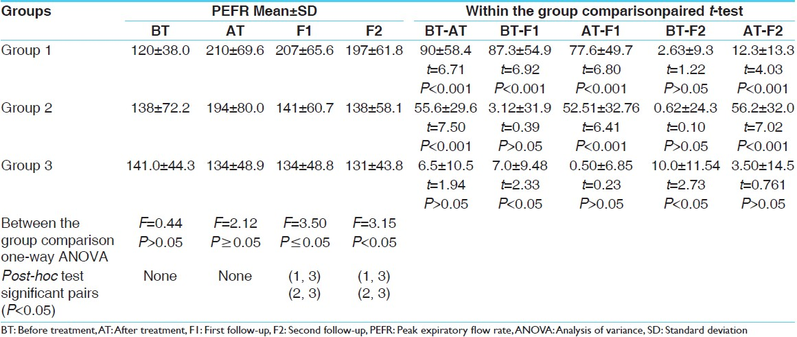 Table 8: Effect of <i>Shirishadi</i> compound on PEFR in bronchial asthma