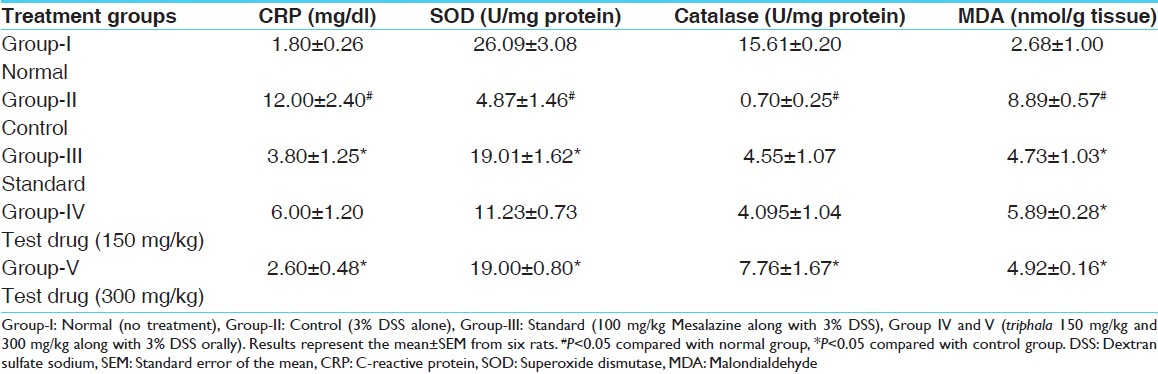 Table 2: Effect of <i>Triphala</i> on CRP, SOD, catalase and MDA levels
