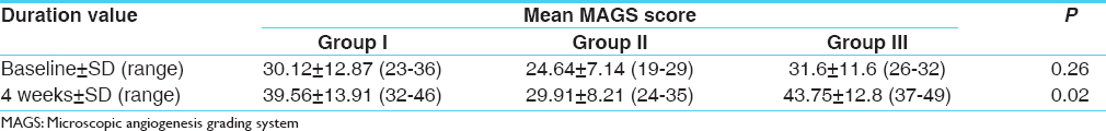 Table 3. Mean MAGS scores achieved following treatment within three groups