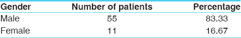 Table 2: Distribution of 66 patients according to their gender