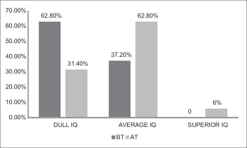 Figure 2: Overall effect of therapy on intelligent quotient in Group B