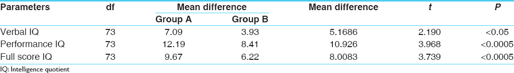 Table 4: Comparative efficacy of <i>Yashtimadhu</i> and placebo granules on intelligence quotient (IQ)