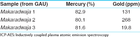 Table  1: Analysis of mercury and gold in <i>Makaradwaja</i> (ICP-AES)
