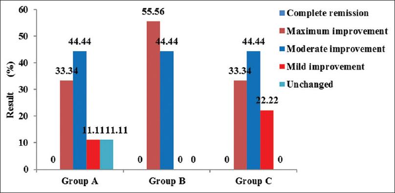 Efficacy of Kanchanara Guggulu and Matra Basti of Dhanyaka