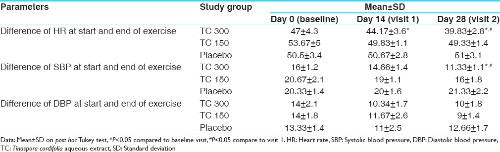 Table 3: Comparative effect of <i>Tinospora cordifolia</i> during fixed workload exercise