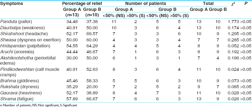 Table 6: Comparative effect of therapy on clinical features in Group A and B