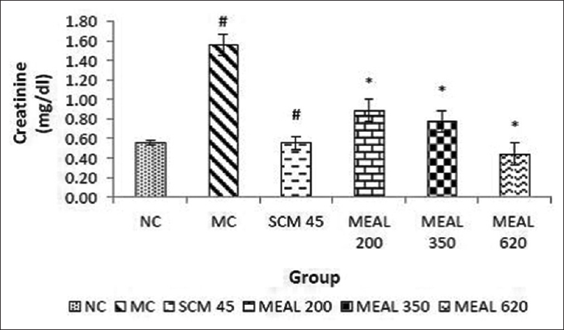 Figure 7: Effect on serum creatinine level: Data are represented as mean ± SEM, <i>n</i> = 6; #<i>P</i> < 0.05 as compared to normal control (group I); *<i>P</i> < 0.05 as compared to model control (group II), NC: Normal control, MC: Model control, SCM 45: Standard control metformin 45 mg/kg, MEAL 200, 350 and 620 – Methanol extract of <i>Albizzia lebbeck</i> 200, 350 and 620 mg/kg respectively
