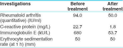 Table 1: Assessment before and after treatment