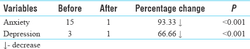 Table 2: The number of participants with clinical anxiety and depression before and after Yoga intervention