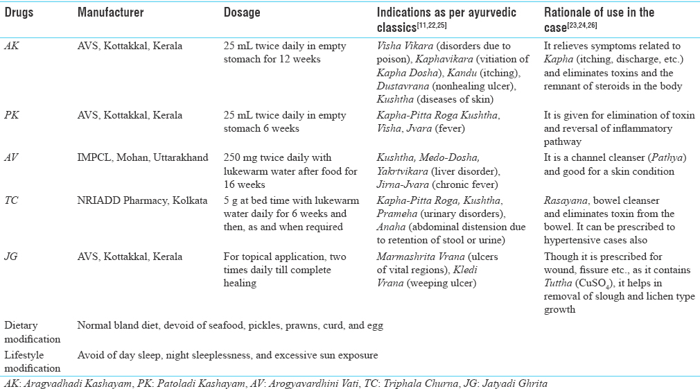 Table 2: Ayurvedic drugs prescribed to the hypertrophic lichen planus case