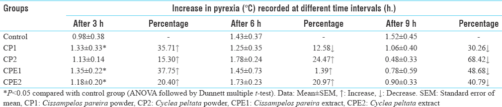 Table 1: Effects of test drugs on brewer's yeast induced pyrexia in rats