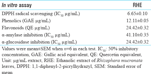 Table 1: <i>In vitro</i> assay, antioxidant and antidiabetic properties of ethanolic extract of <i>Rhizophora mucronata</i> leaves