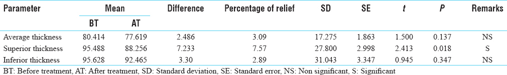 Table 6: Effect of therapy on retinal nerve fiber thickness in Group A (<i>n</i>=86)