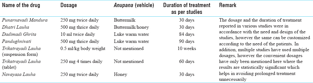 Table 2: Dosage, duration and <i>Anupana</i> of important Ayurvedic formulations for iron deficiency anemia