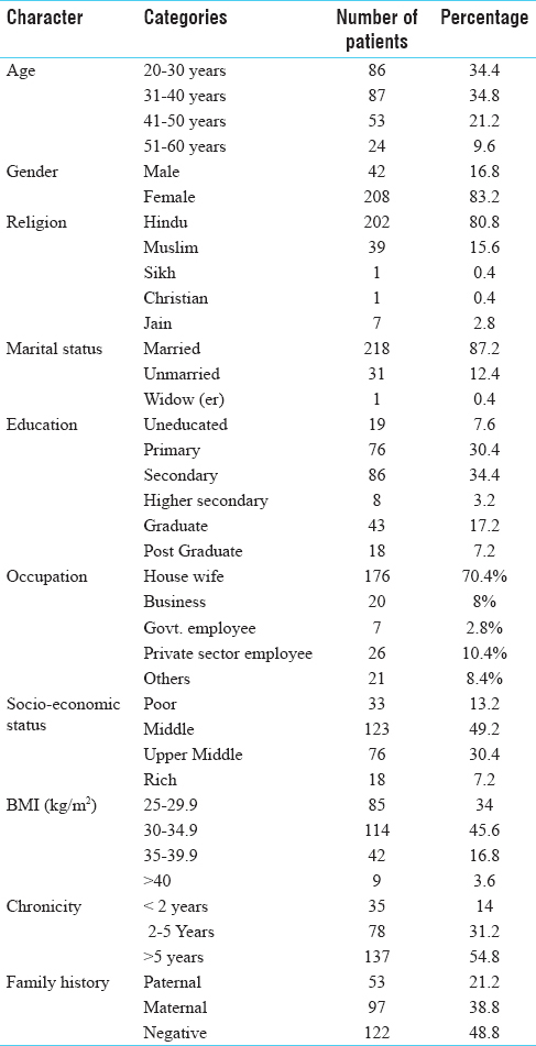 Table 1: Baseline characteristics of patients along with BMI, chronicity and family history