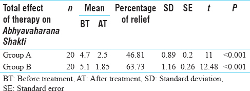 Table 4: Total effect of therapy on <i>Abhyavaharana Shakti</i> of forty patients