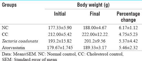 Table 1: Effect of test drugs on the body weight in experimentally induced hyperlipidemia in albino rats