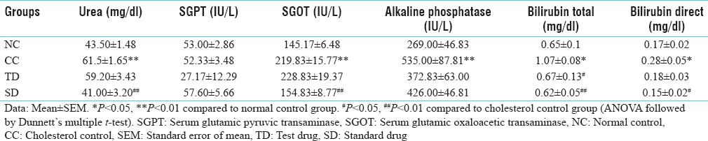 Table 4: Effect of test drugs on serum parameters in experimentally induced hyperlipidemia in albino rats