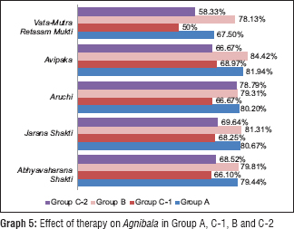 A clinical study to evaluate the role of Doshik predominance