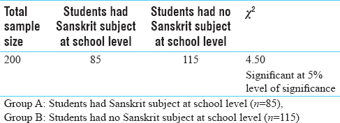 Table 4: Comparison between numbers of students who had Sanskrit subject at school level and who had no Sanskrit subject at school level