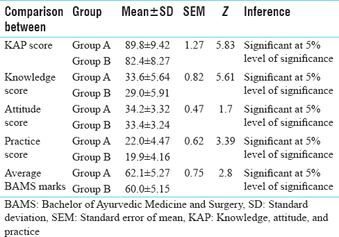 Table 5: Comparison between Groups A and B (students who had Sanskrit subject at school level and who had no Sanskrit subject at school level)