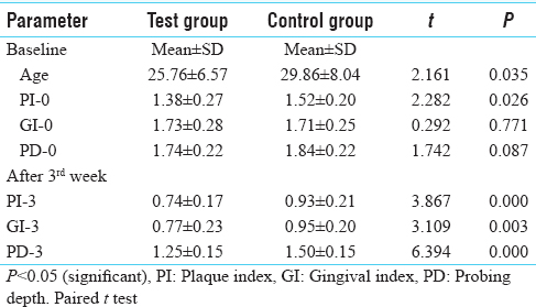 Table 1: Comparison of plaque index, gingival index, probing depth of test and control group