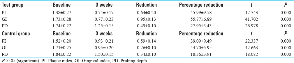 Table 2: Comparison of percentage between test and control group reduction in plaque index, gingival index, and probing depth at baseline and 3 weeks