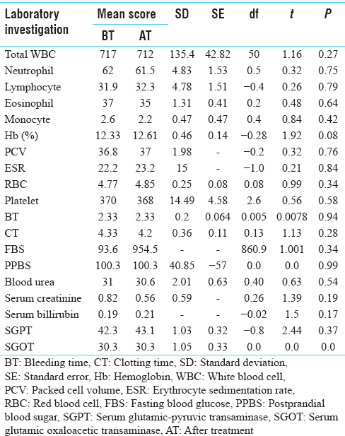 Table 8: Effect on hematological investigations (paired <i>t</i>-test) in patients of AV group only