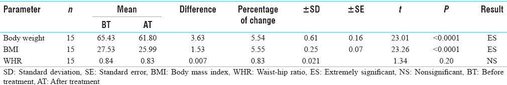Table 6: Effect of therapy on body weight, body mass index, and waist-hip ratio