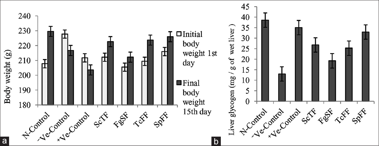 Figure 1: (a) Changes on body weight after oral administration of partially purified bioactive fractions from different plants in diabetic rats. (b) Changes on liver glycogen levels after administration of partially purified bioactive fractions from different plants in diabetic rats