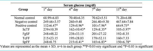 Table 3: Hypoglycemic effect of partially purified bioactive fractions from different plants on serum glucose level in alloxan-induced diabetic rats