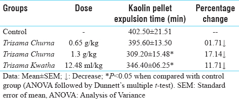Table 1: Effect of different dosage forms of <i>Trisama</i> on intestinal transit time