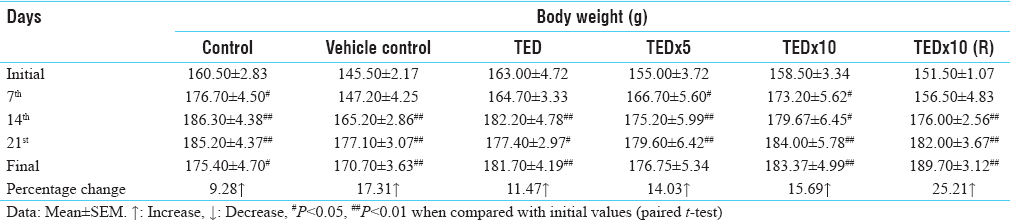 Table 2: Effect of Metriviv on body weight of rats during different intervals during repeated dose 28-day oral toxicity study