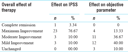 A clinical evaluation of Kanchanara Guggulu and Bala Taila
